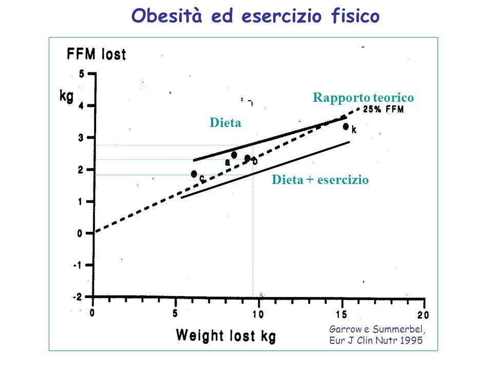 Rapporto teorico Dieta Dieta + esercizio Obesità ed esercizio fisico Garrow e Summerbel, Eur J Clin Nutr 1995