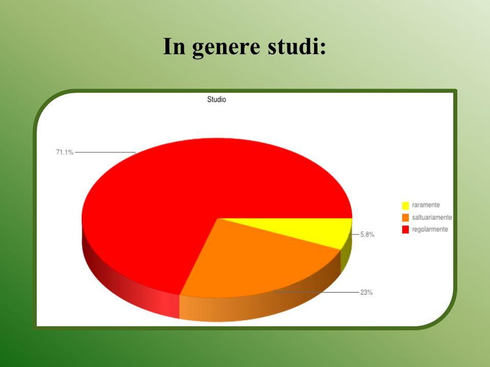 In genere studi:
