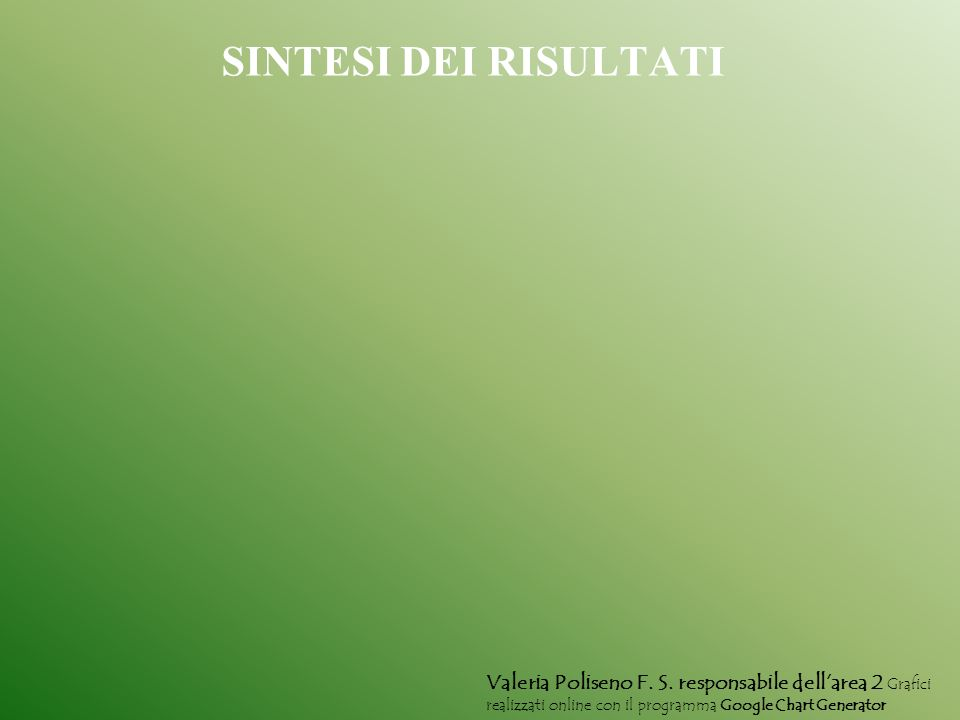 SINTESI DEI RISULTATI Valeria Poliseno F. S. responsabile dellarea 2 Grafici realizzati online con il programma Google Chart Generator