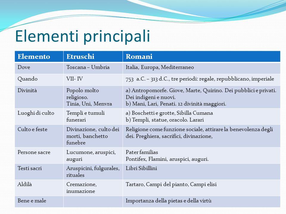 Elementi principali ElementoEtruschiRomani DoveToscana – UmbriaItalia, Europa, Mediterraneo QuandoVII- IV753 a.C. – 313 d.C., tre periodi: regale, rep