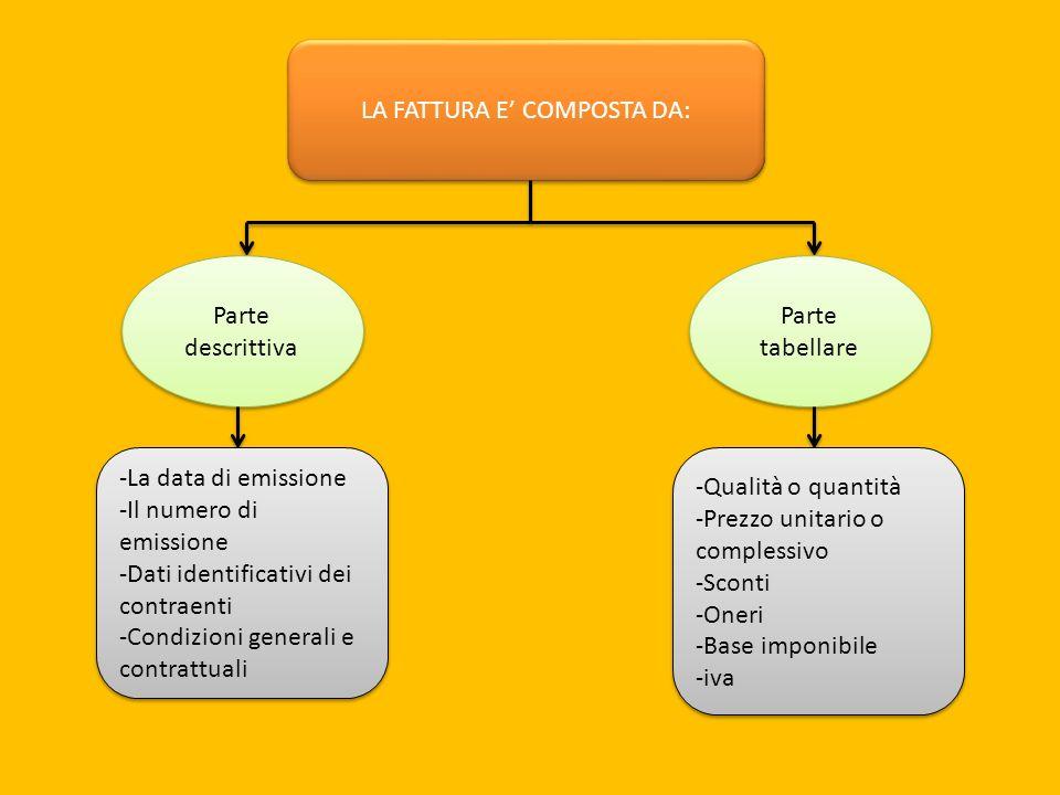 LA FATTURA E COMPOSTA DA: Parte descrittiva Parte tabellare -La data di emissione -Il numero di emissione -Dati identificativi dei contraenti -Condizi