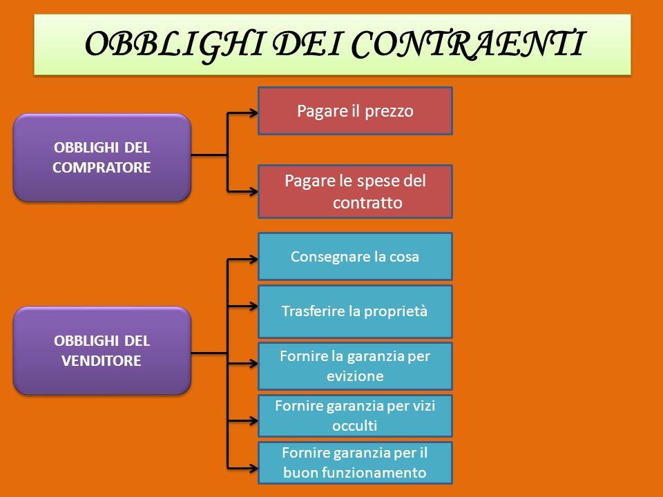 IL CONTRATTO DI COMPRAVENDIT A EFFETTI OBBLIGATORI Contratto di compravendita EFFETTI REALI produce