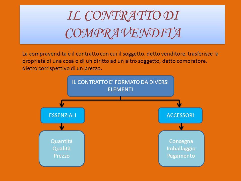 LE FASI DELLA COMPRAVENDITA LE FASI DELLA COMPRAVENDITA LA COMPRAVENDITA SI SVILUPPA IN: TRATTATIVE STIPULAZIONE DEL CONTRATTO ESECUZIONE DEL CONTRATTO E caratterizzata dallo scambio di proposte tra i contraenti Si ha quando uno dei due contraenti viene a conoscenza dellaccettazione dellaltro contraente Consiste nellassolvimento degli obblighi di entrambi le parti