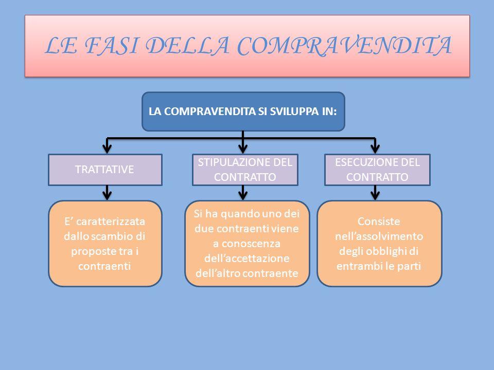 LE FASI DELLA COMPRAVENDITA LE FASI DELLA COMPRAVENDITA LA COMPRAVENDITA SI SVILUPPA IN: TRATTATIVE STIPULAZIONE DEL CONTRATTO ESECUZIONE DEL CONTRATT