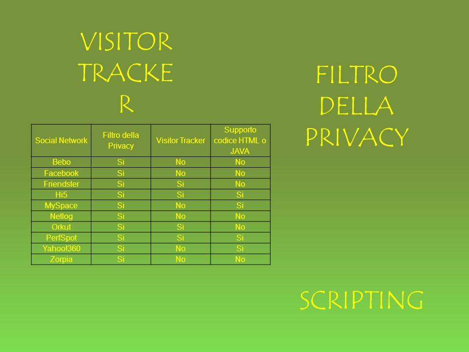 VISITOR TRACKE R FILTRO DELLA PRIVACY SCRIPTING Social Network Filtro della Privacy Visitor Tracker Supporto codice HTML o JAVA BeboSiNo FacebookSiNo FriendsterSi No Hi5Si MySpaceSiNoSi NetlogSiNo OrkutSi No PerfSpotSi Yahoo!360SiNoSi ZorpiaSiNo