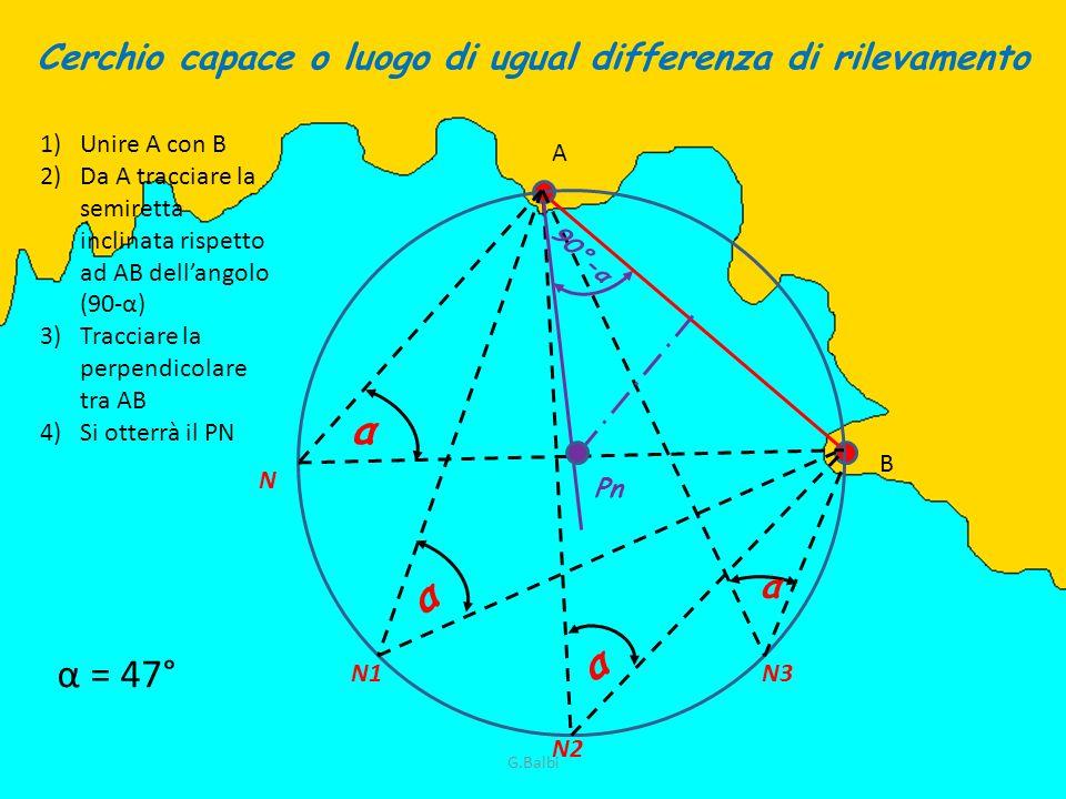 α α α α 90°-α Pn Cerchio capace o luogo di ugual differenza di rilevamento N N1 N2 N3 α = 47° A B 1)Unire A con B 2)Da A tracciare la semiretta inclin