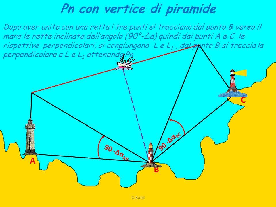 A B C 90 -Δα AB 90 -Δα BC Pn con vertice di piramide Dopo aver unito con una retta i tre punti si tracciano dal punto B verso il mare le rette inclina