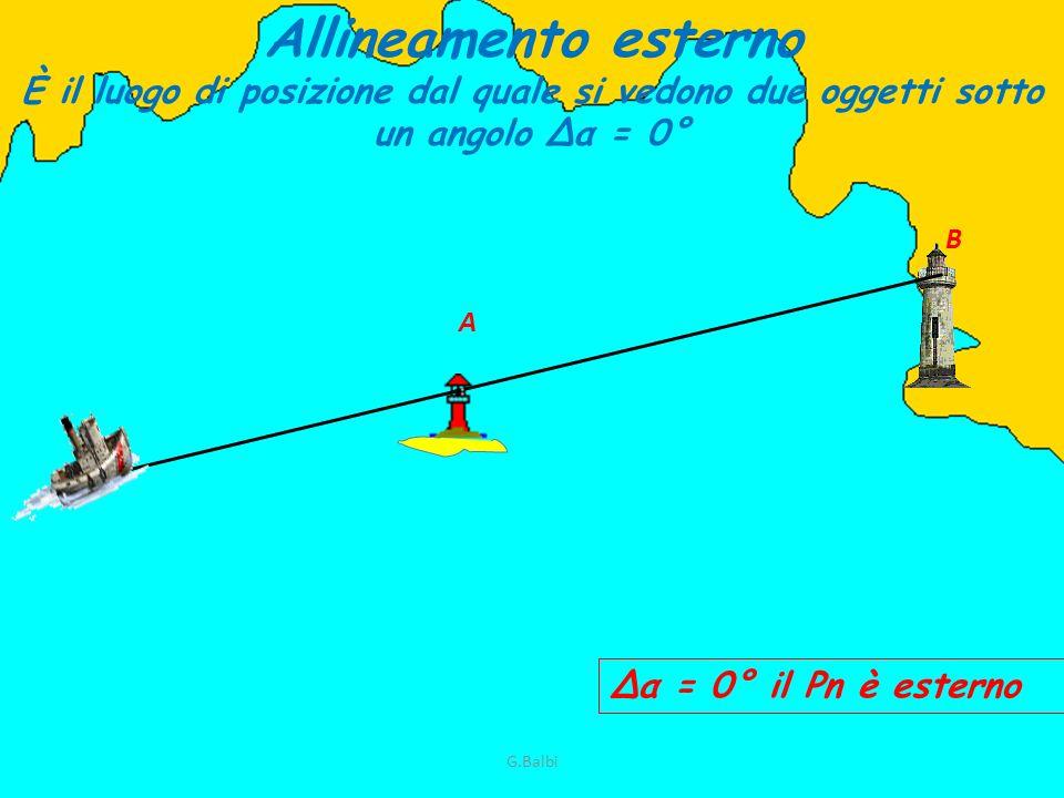 Allineamento esterno È il luogo di posizione dal quale si vedono due oggetti sotto un angolo Δα = 0° Δα = 0° il Pn è esterno A B G.Balbi
