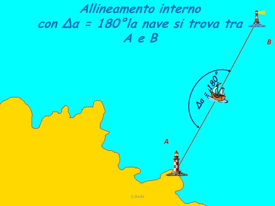 Allineamento interno con Δα = 180°la nave si trova tra A e B Δα = 180° A B G.Balbi