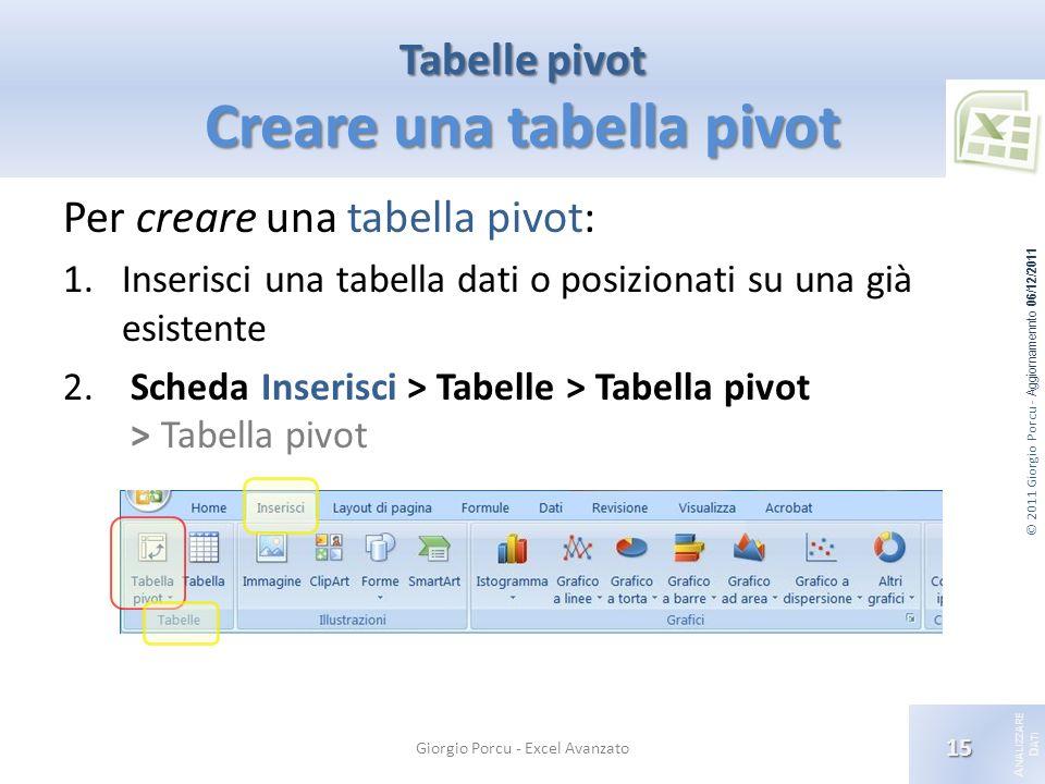 © 2011 Giorgio Porcu - Aggiornamennto 06/12/2011 A NALIZZARE D ATI Tabelle pivot Creare una tabella pivot Per creare una tabella pivot: 1.Inserisci una tabella dati o posizionati su una già esistente 2.