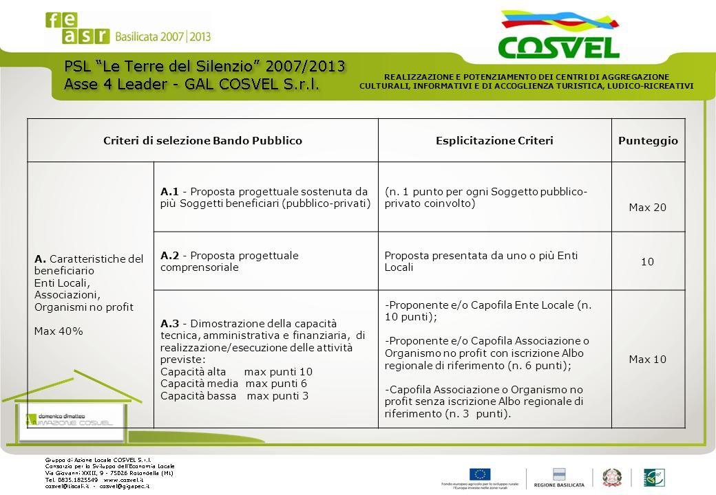 Criteri di selezione Bando PubblicoEsplicitazione CriteriPunteggio A. Caratteristiche del beneficiario Enti Locali, Associazioni, Organismi no profit
