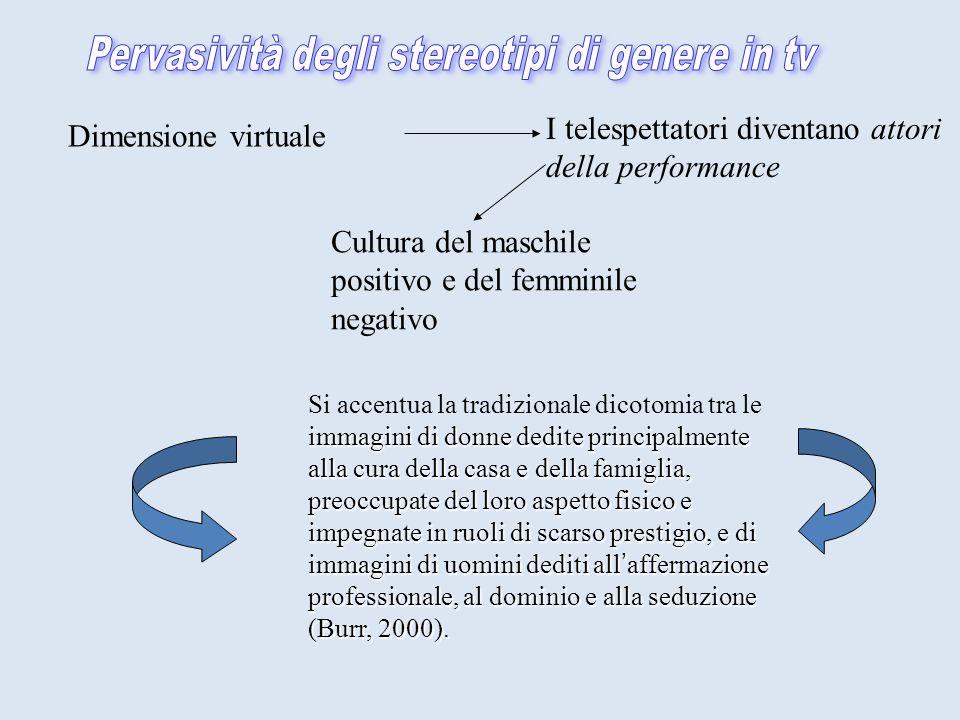 Dimensione virtuale Cultura del maschile positivo e del femminile negativo immagini di donne dedite principalmente alla cura della casa e della famiglia, preoccupate del loro aspetto fisico e impegnate in ruoli di scarso prestigio, e di immagini di uomini dediti allaffermazione professionale, al dominio e alla seduzione (Burr, 2000).