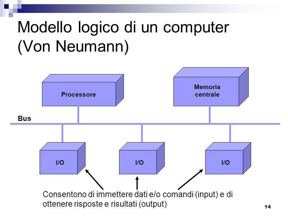 14 Modello logico di un computer (Von Neumann) Processore Memoria centrale I/O Bus Consentono di immettere dati e/o comandi (input) e di ottenere risposte e risultati (output)