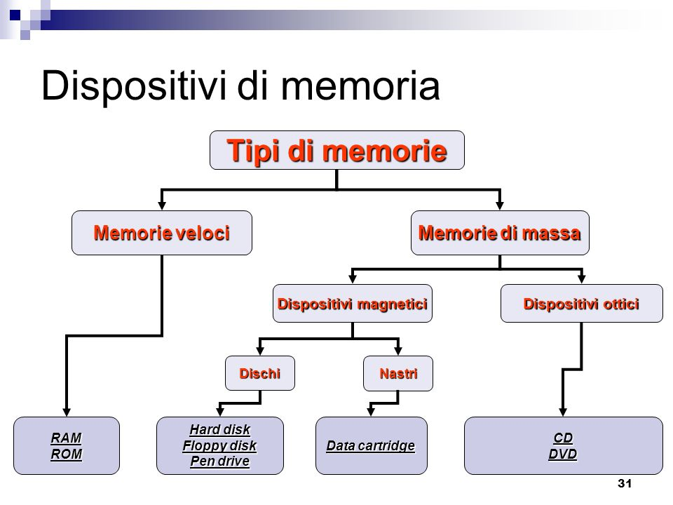 31 Dispositivi di memoria Tipi di memorie Memorie veloci Memorie di massa Dispositivi magnetici Dispositivi ottici RAMROM DischiNastri Hard disk Floppy disk Pen drive Data cartridge CDDVD