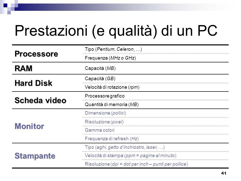 41 Prestazioni (e qualità) di un PC Processore Tipo (Pentium, Celeron, …) Frequenza (MHz o GHz) RAM Capacità (MB) Hard Disk Capacità (GB) Velocità di rotazione (rpm) Scheda video Processore grafico Quantità di memoria (MB) Monitor Dimensione (pollici) Risoluzione (pixel) Gamma colori Frequenza di refresh (Hz) Stampante Tipo (aghi, getto dinchiostro, laser, …) Velocità di stampa (ppm = pagine al minuto) Risoluzione (dpi = dot per inch – punti per pollice)