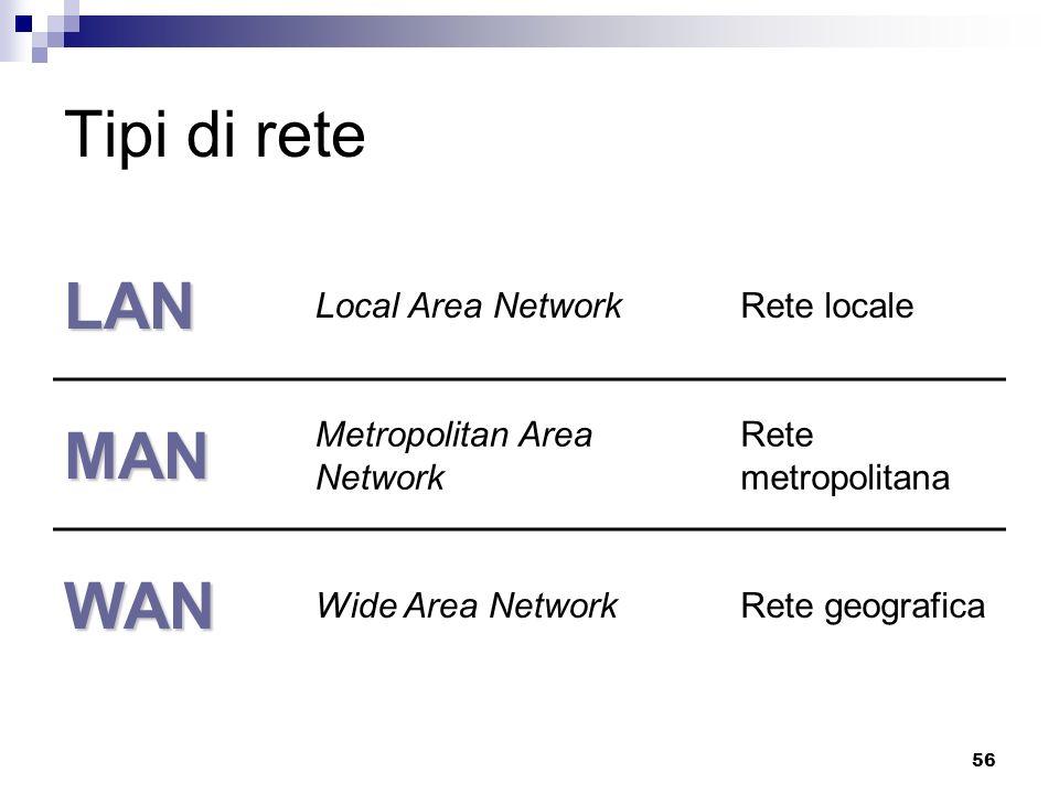 56 Tipi di rete LAN Local Area NetworkRete locale MAN Metropolitan Area Network Rete metropolitana WAN Wide Area NetworkRete geografica