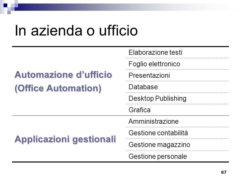67 In azienda o ufficio Automazione dufficio (Office Automation) Elaborazione testi Foglio elettronico Presentazioni Database Desktop Publishing Grafi