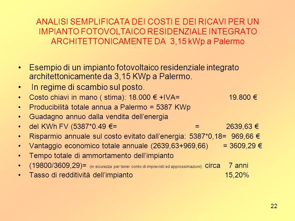 22 ANALISI SEMPLIFICATA DEI COSTI E DEI RICAVI PER UN IMPIANTO FOTOVOLTAICO RESIDENZIALE INTEGRATO ARCHITETTONICAMENTE DA 3,15 kWp a Palermo Esempio d