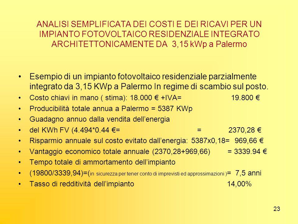 23 ANALISI SEMPLIFICATA DEI COSTI E DEI RICAVI PER UN IMPIANTO FOTOVOLTAICO RESIDENZIALE INTEGRATO ARCHITETTONICAMENTE DA 3,15 kWp a Palermo Esempio d