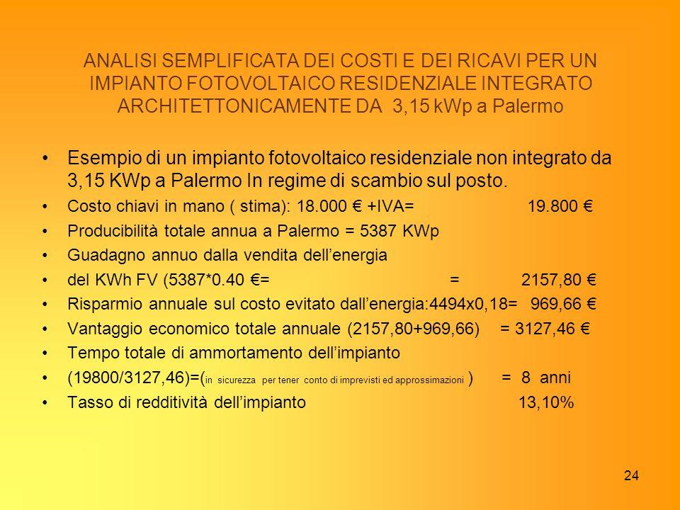 24 ANALISI SEMPLIFICATA DEI COSTI E DEI RICAVI PER UN IMPIANTO FOTOVOLTAICO RESIDENZIALE INTEGRATO ARCHITETTONICAMENTE DA 3,15 kWp a Palermo Esempio d