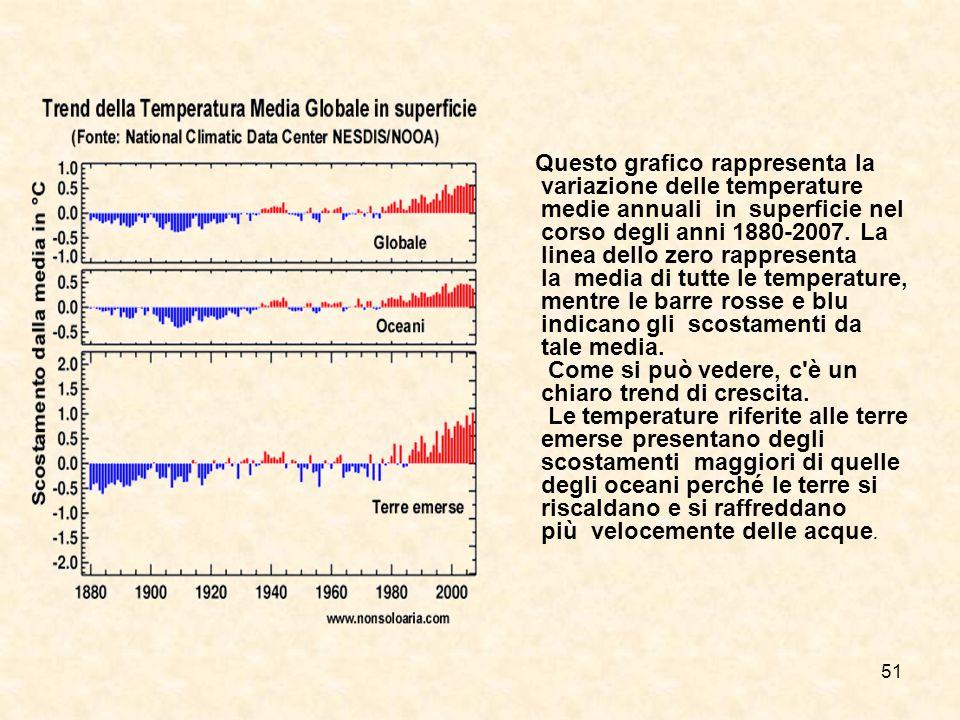 51 Questo grafico rappresenta la variazione delle temperature medie annuali in superficie nel corso degli anni 1880-2007. La linea dello zero rapprese