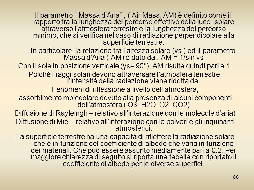 86 Il parametro Massa dAria, ( Air Mass, AM) è definito come il rapporto tra la lunghezza del percorso effettivo della luce solare attraverso latmosfe