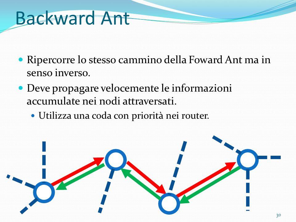 Backward Ant Ripercorre lo stesso cammino della Foward Ant ma in senso inverso. Deve propagare velocemente le informazioni accumulate nei nodi attrave