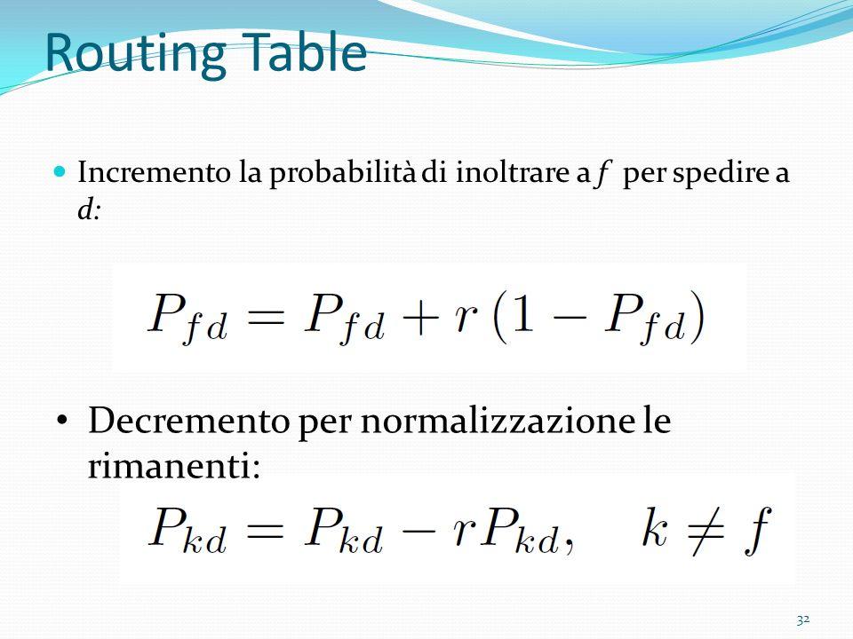 Routing Table Incremento la probabilità di inoltrare a f per spedire a d: Decremento per normalizzazione le rimanenti: 32