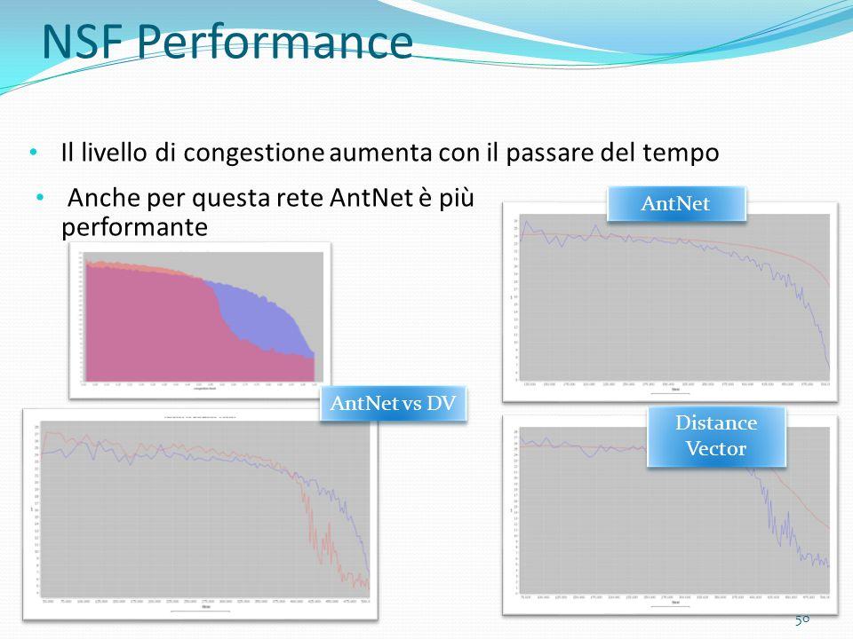 NSF Performance Il livello di congestione aumenta con il passare del tempo AntNet Distance Vector Anche per questa rete AntNet è più performante AntNe
