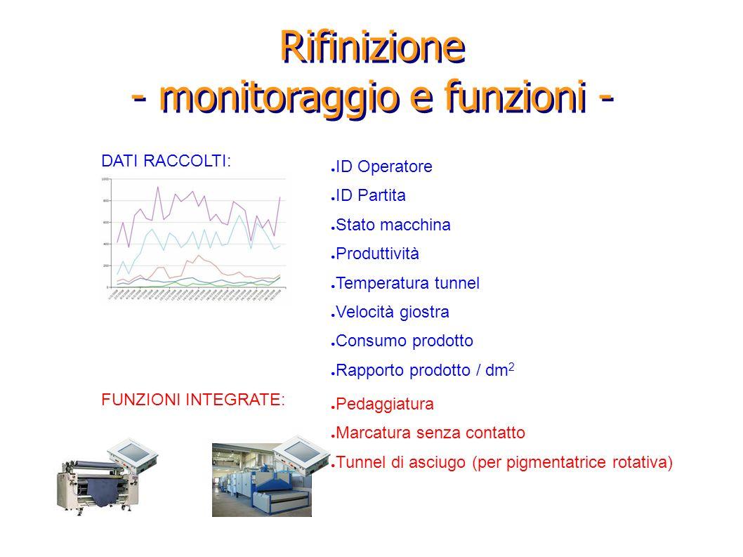 Rifinizione - monitoraggio e funzioni - DATI RACCOLTI: ID Operatore ID Partita Stato macchina Produttività Temperatura tunnel Velocità giostra Consumo