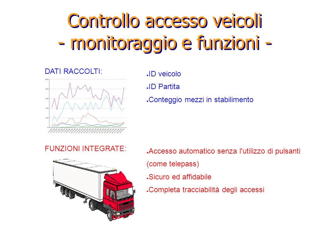 Controllo accesso veicoli - monitoraggio e funzioni - DATI RACCOLTI: ID veicolo ID Partita Conteggio mezzi in stabilimento FUNZIONI INTEGRATE: Accesso