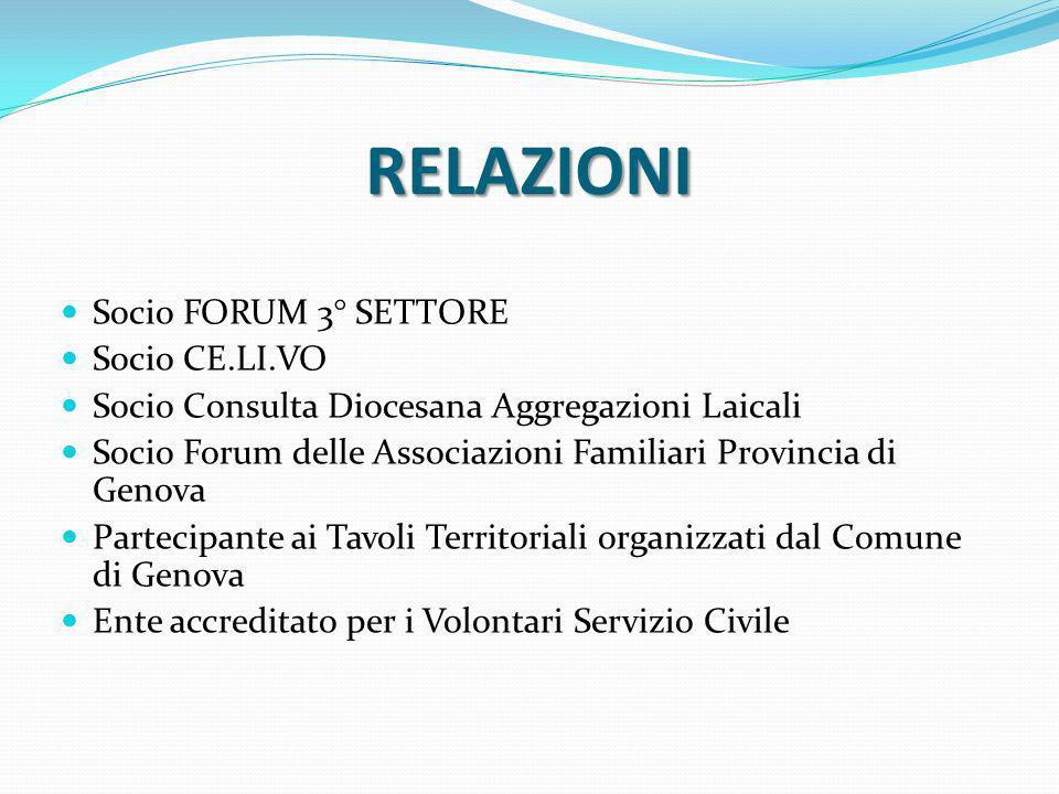 RELAZIONI Socio FORUM 3° SETTORE Socio CE.LI.VO Socio Consulta Diocesana Aggregazioni Laicali Socio Forum delle Associazioni Familiari Provincia di Ge
