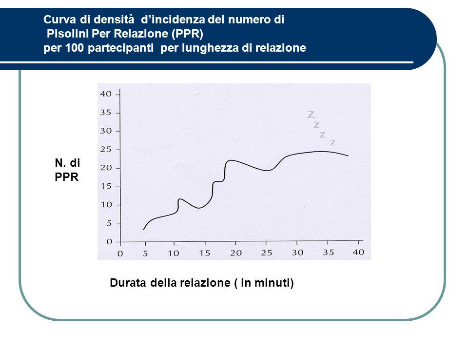 Curva di densità dincidenza del numero di Pisolini Per Relazione (PPR) per 100 partecipanti per lunghezza di relazione Durata della relazione ( in min