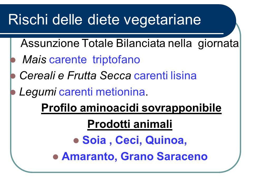 Rischi delle diete vegetariane Assunzione Totale Bilanciata nella giornata Mais carente triptofano Cereali e Frutta Secca carenti lisina Legumi carent
