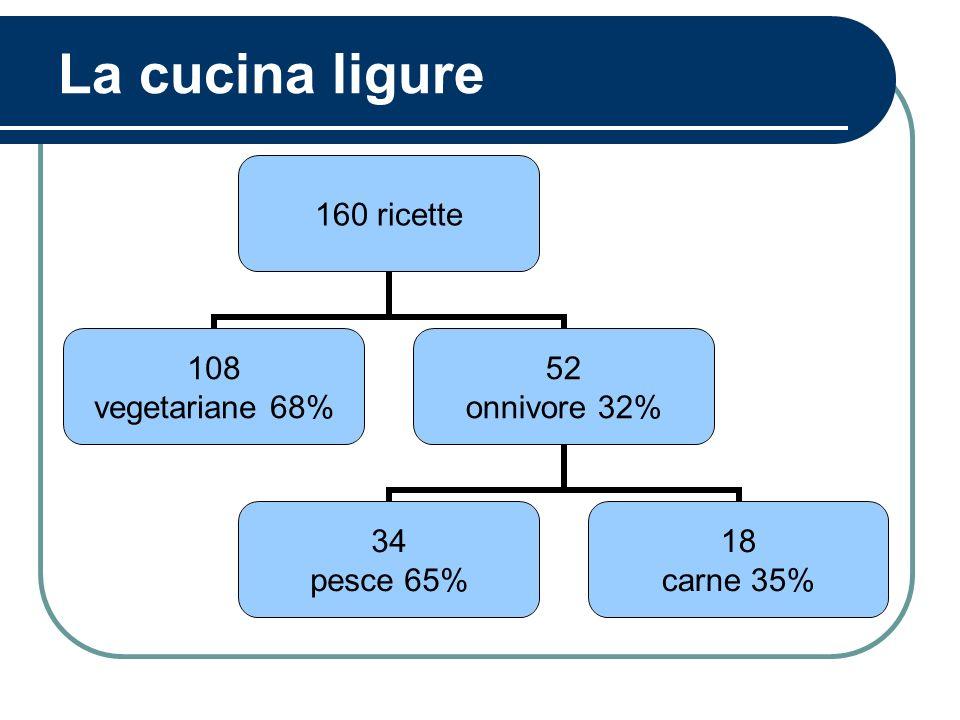La cucina ligure 160 ricette 108 vegetariane 68% 52 onnivore 32% 34 pesce 65% 18 carne 35%