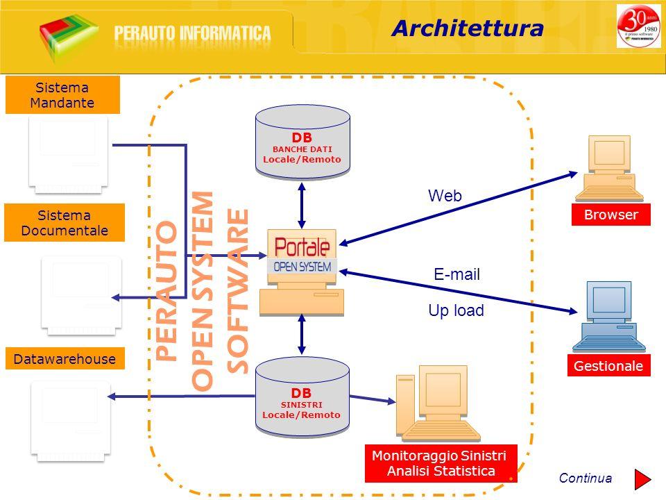 DB SINISTRI Locale/Remoto DB SINISTRI Locale/Remoto Monitoraggio Sinistri Analisi Statistica Sistema Documentale Datawarehouse Gestionale PERAUTO OPEN