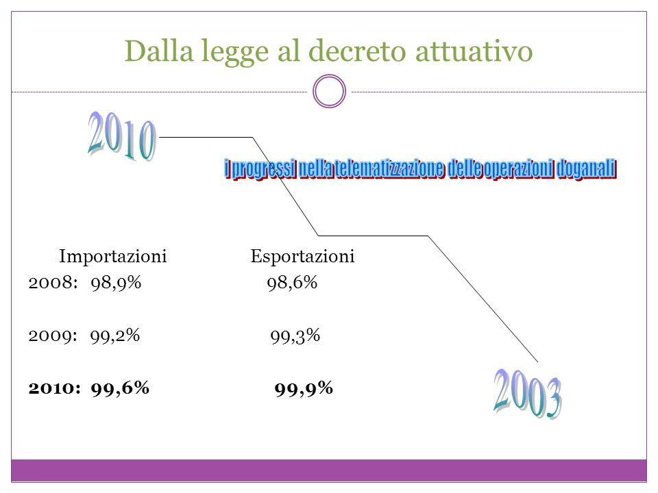 Dalla legge al decreto attuativo Importazioni Esportazioni 2008: 98,9% 98,6% 2009: 99,2% 99,3% 2010: 99,6% 99,9%