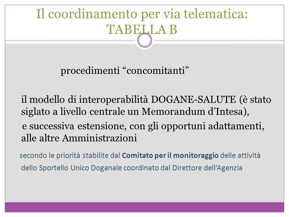 Il coordinamento per via telematica: TABELLA B procedimenti concomitanti il modello di interoperabilità DOGANE-SALUTE (è stato siglato a livello centr