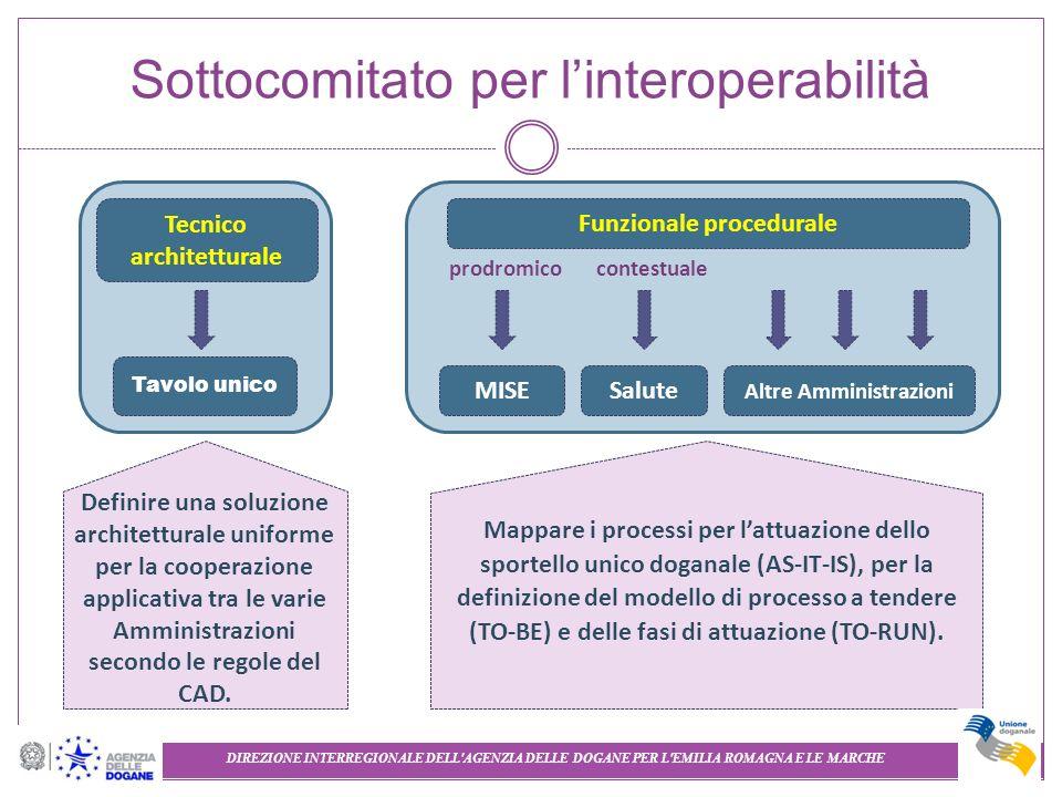 Sottocomitato per linteroperabilità Definire una soluzione architetturale uniforme per la cooperazione applicativa tra le varie Amministrazioni second