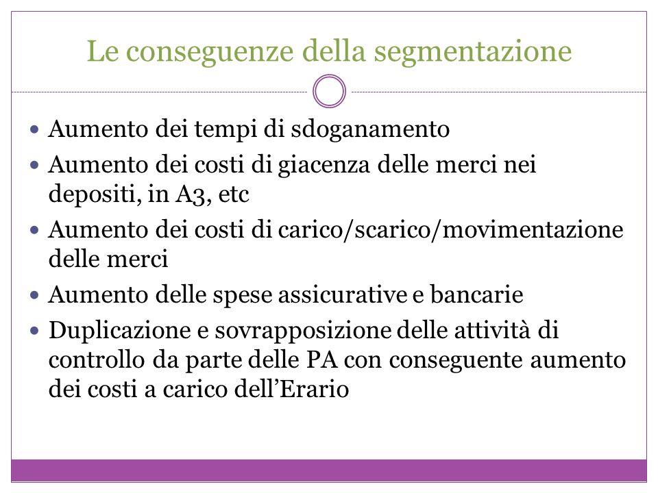 Le conseguenze della segmentazione Aumento dei tempi di sdoganamento Aumento dei costi di giacenza delle merci nei depositi, in A3, etc Aumento dei co