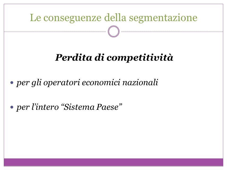 Le conseguenze della segmentazione Perdita di competitività per gli operatori economici nazionali per lintero Sistema Paese