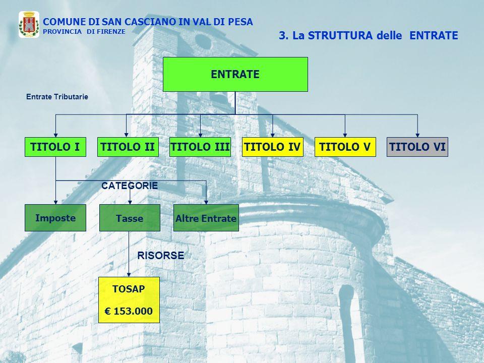 ENTRATE TITOLO ITITOLO IVTITOLO IIITITOLO IITITOLO VTITOLO VI Entrate Tributarie Imposte TasseAltre Entrate TOSAP 153.000 CATEGORIE RISORSE 3.