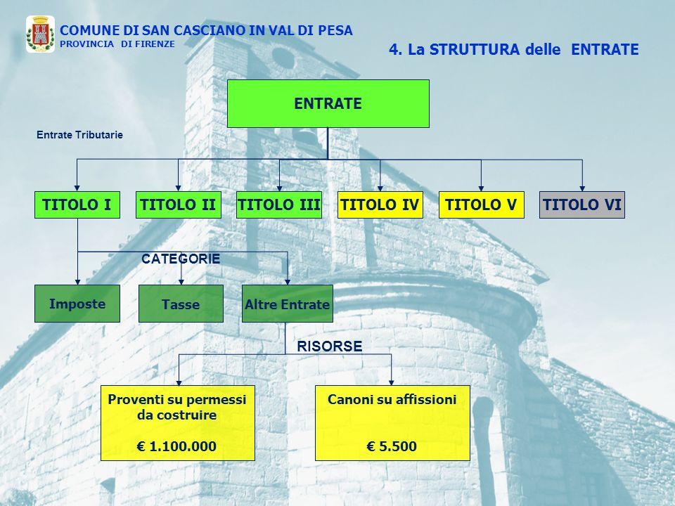 ENTRATE TITOLO ITITOLO IVTITOLO IIITITOLO IITITOLO VTITOLO VI Entrate Tributarie Imposte TasseAltre Entrate Proventi su permessi da costruire 1.100.000 CATEGORIE RISORSE 4.