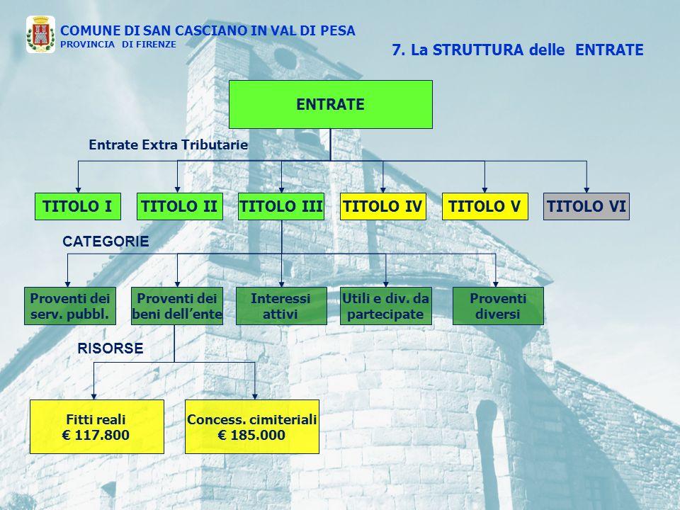 ENTRATE TITOLO ITITOLO IVTITOLO IIITITOLO IITITOLO VTITOLO VI Entrate Extra Tributarie Proventi dei beni dellente Interessi attivi Utili e div.