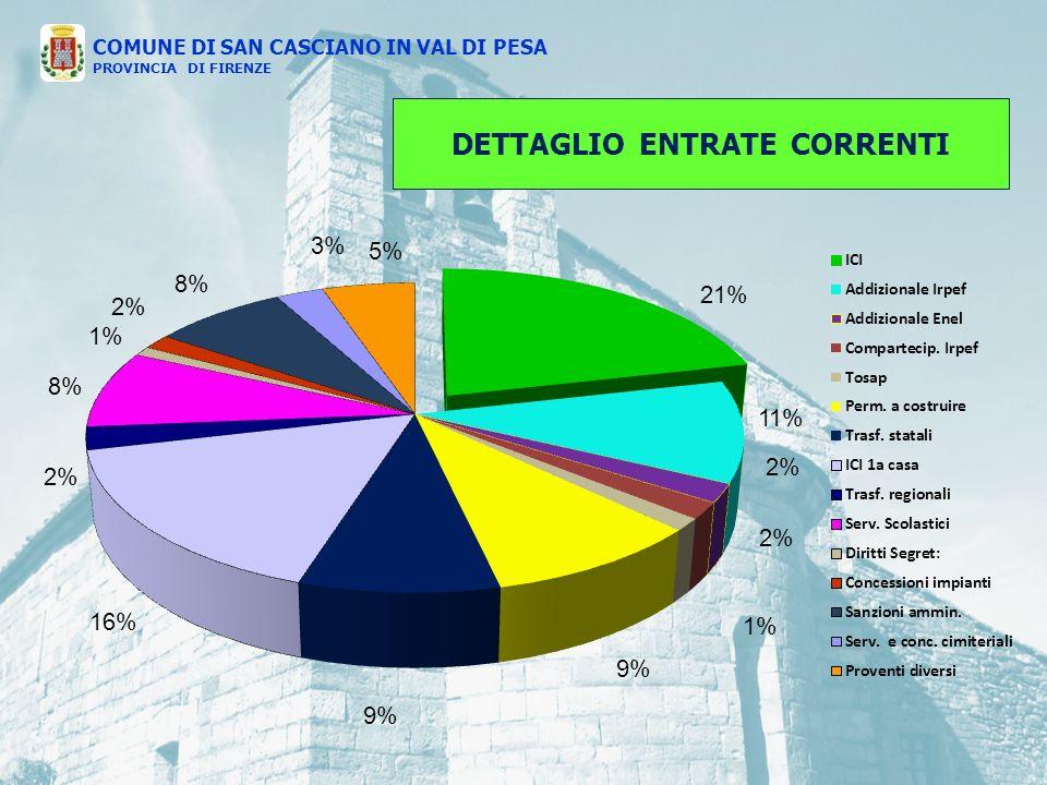 DETTAGLIO ENTRATE CORRENTI COMUNE DI SAN CASCIANO IN VAL DI PESA PROVINCIA DI FIRENZE