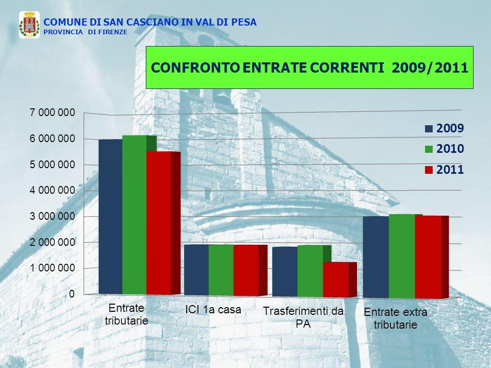 CONFRONTO ENTRATE CORRENTI 2009/2011 COMUNE DI SAN CASCIANO IN VAL DI PESA PROVINCIA DI FIRENZE