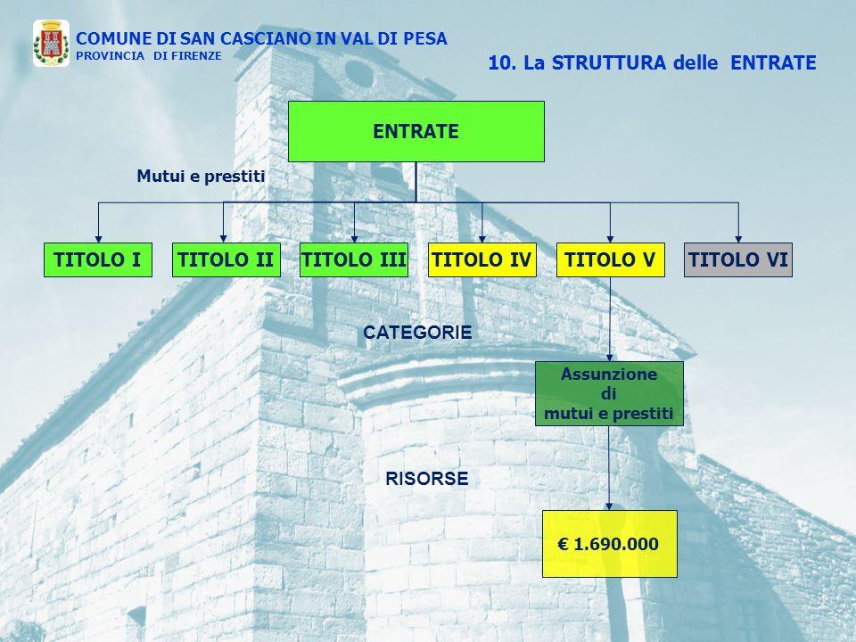 ENTRATE TITOLO ITITOLO IVTITOLO IIITITOLO IITITOLO VTITOLO VI CATEGORIE RISORSE 10.