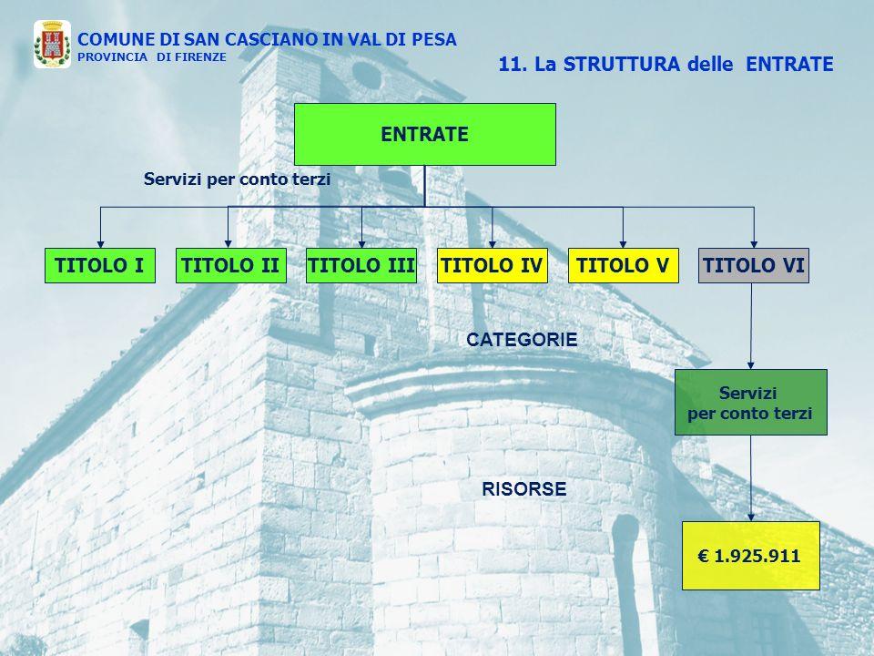 ENTRATE TITOLO ITITOLO IVTITOLO IIITITOLO IITITOLO VTITOLO VI CATEGORIE RISORSE 11.