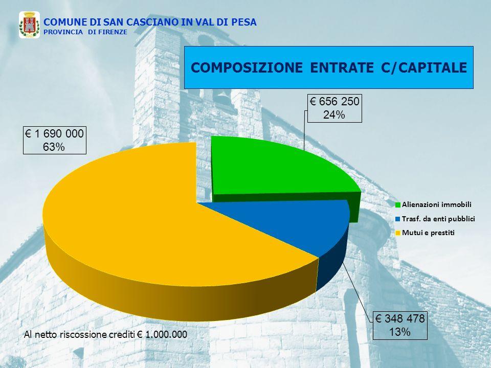 COMPOSIZIONE ENTRATE C/CAPITALE COMUNE DI SAN CASCIANO IN VAL DI PESA PROVINCIA DI FIRENZE Al netto riscossione crediti 1.000.000