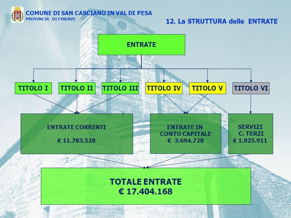 ENTRATE TITOLO ITITOLO IVTITOLO IIITITOLO IITITOLO VTITOLO VI ENTRATE IN CONTO CAPITALE 3.694.728 SERVIZI C.